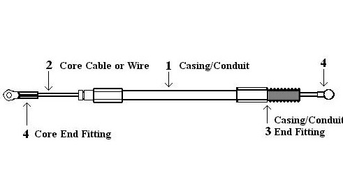 push pull inner wire data